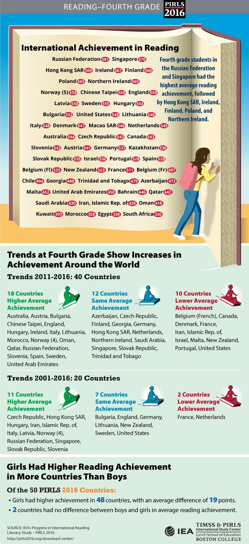 Student Achievement (G4) Infographic