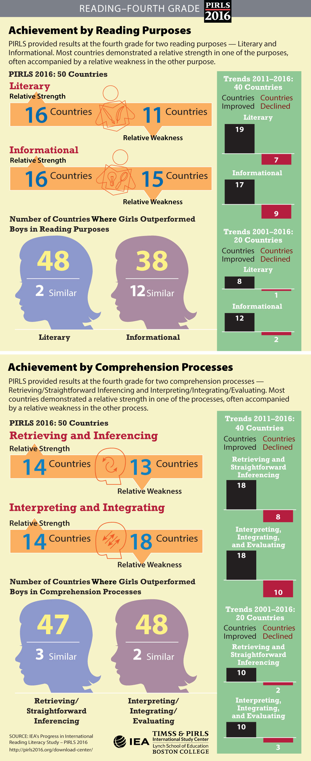 Achievement in Reading Purposes and Comprehension Processes Infographic