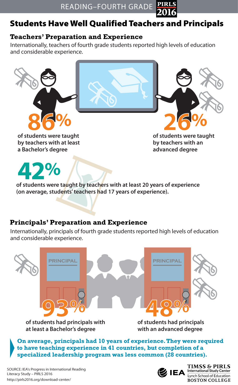 Teachers' and Principals' Preparation
