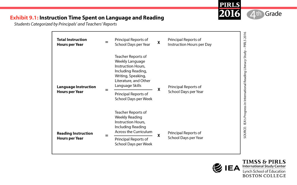 Instruction Time On Language And Reading Pirls 2016