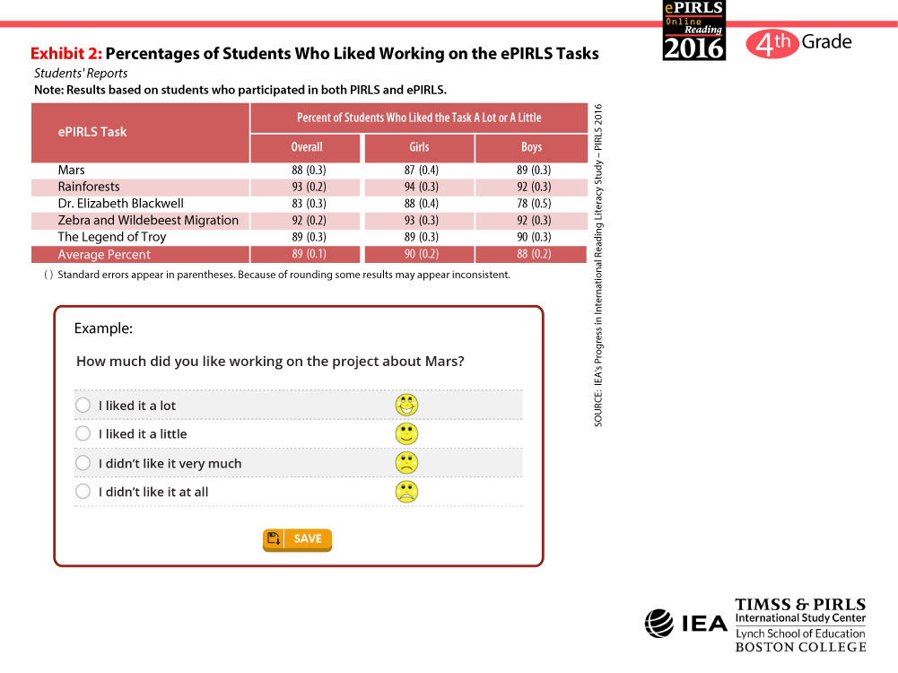 Students Liked the ePIRLS Tasks