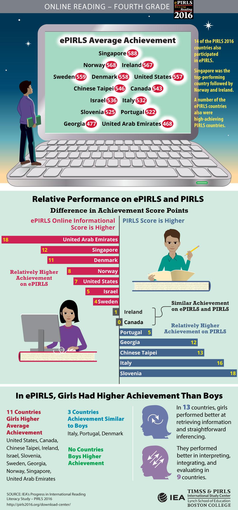 ePIRLS Student Achievement Infographic