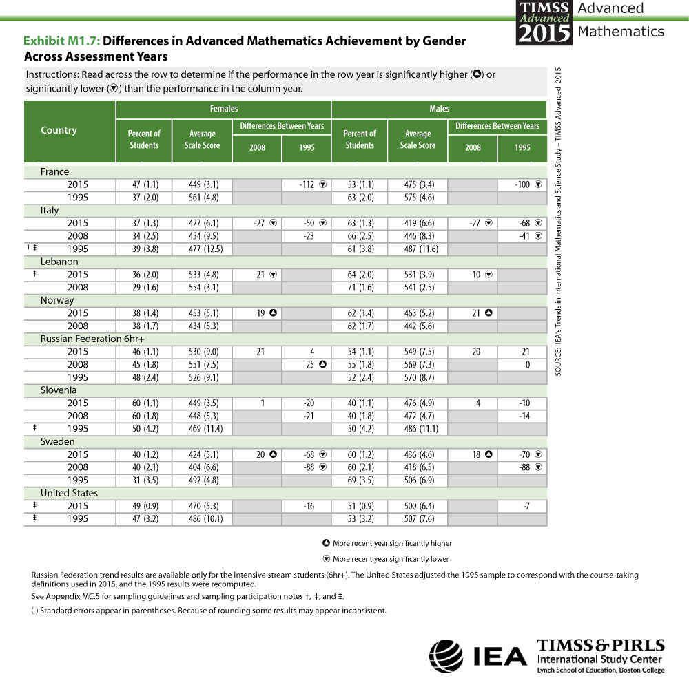 Differences in Advanced Mathematics Achievement by Gender Across Assessment Years Table