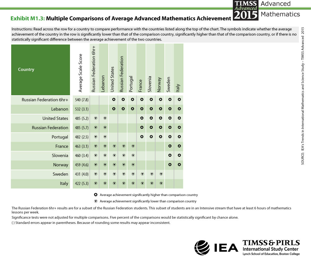 Multiple Comparisons of Advanced Mathematics Achievement Table