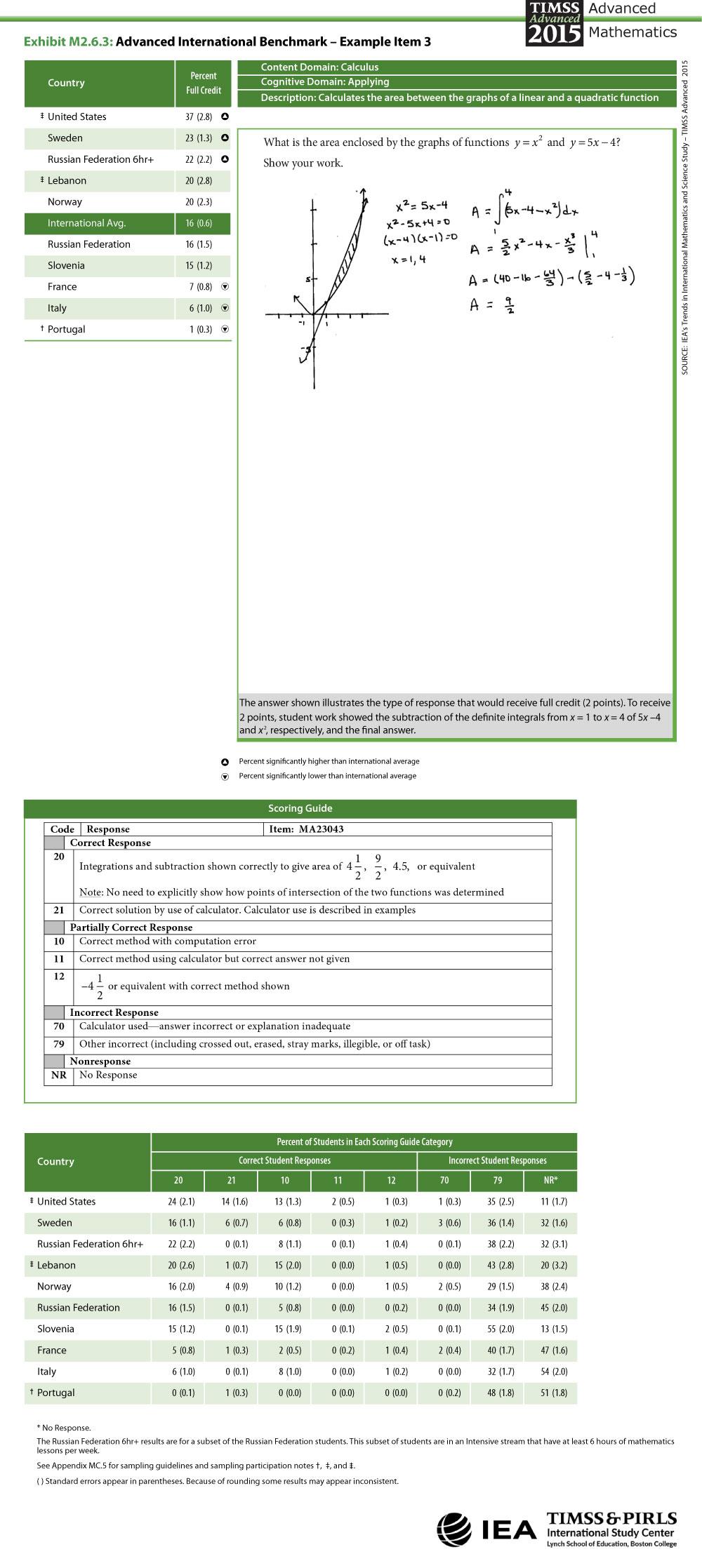 Advanced International Benchmark Item 3