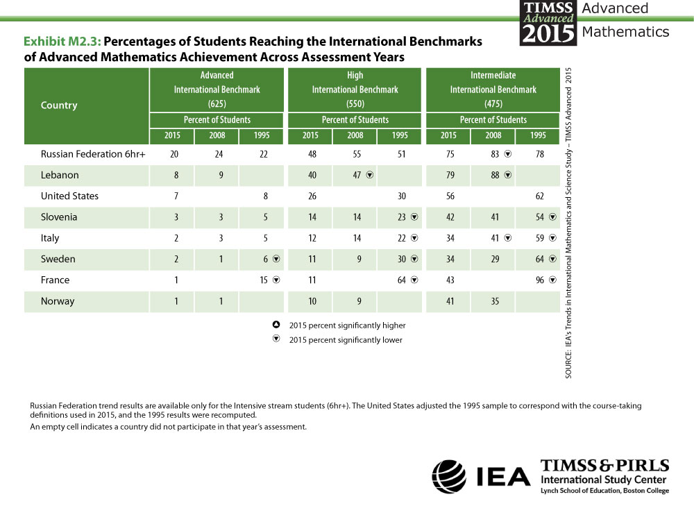 Percentages Reaching International Benchmarks Across Assessment Years