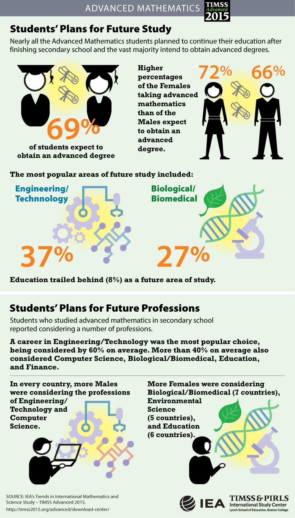 Home Environment and Future Plans Infographic