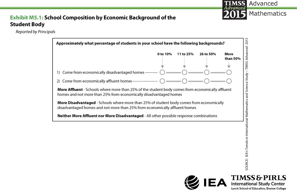 School Composition by Economic Background About the Measure