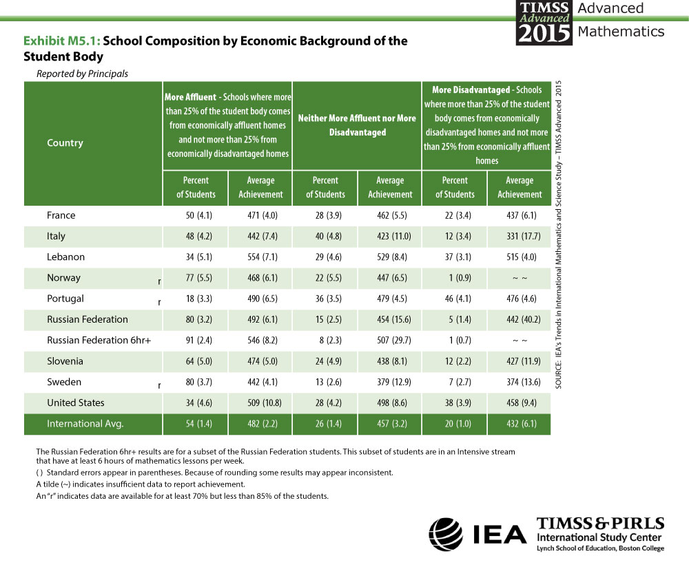School Composition by Economic Background Table