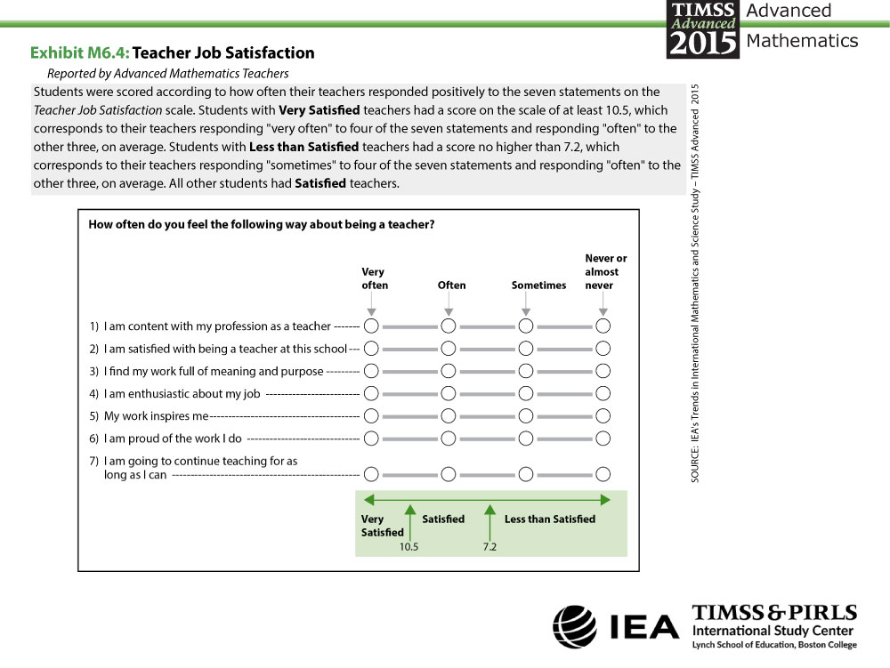 Teacher Job Satisfaction About the Scale