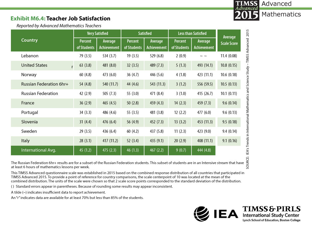 Teacher Job Satisfaction Table