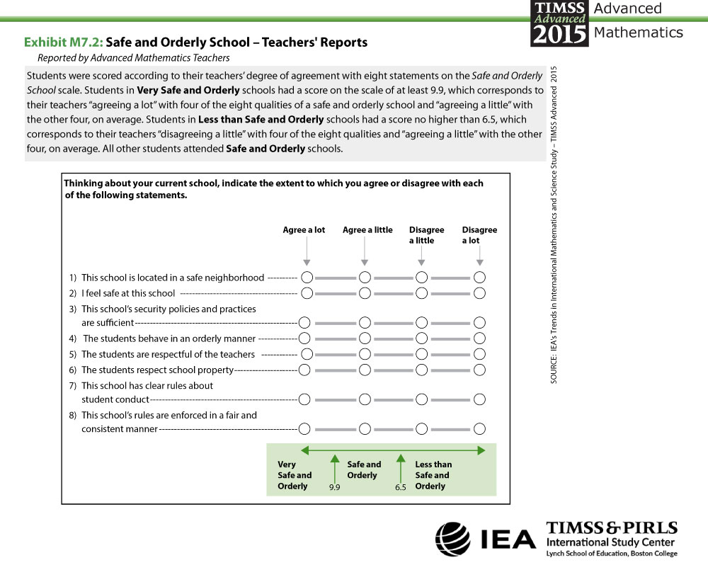 Safe and Orderly School - Teachers' Reports About the Scale