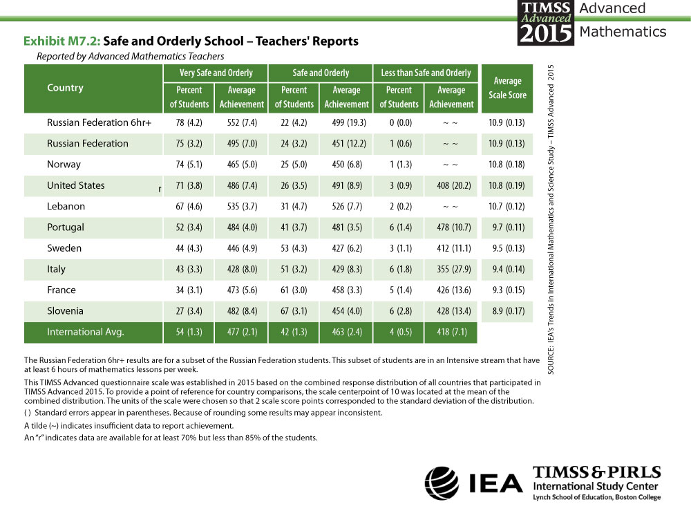 Safe and Orderly School - Teachers' Reports Table