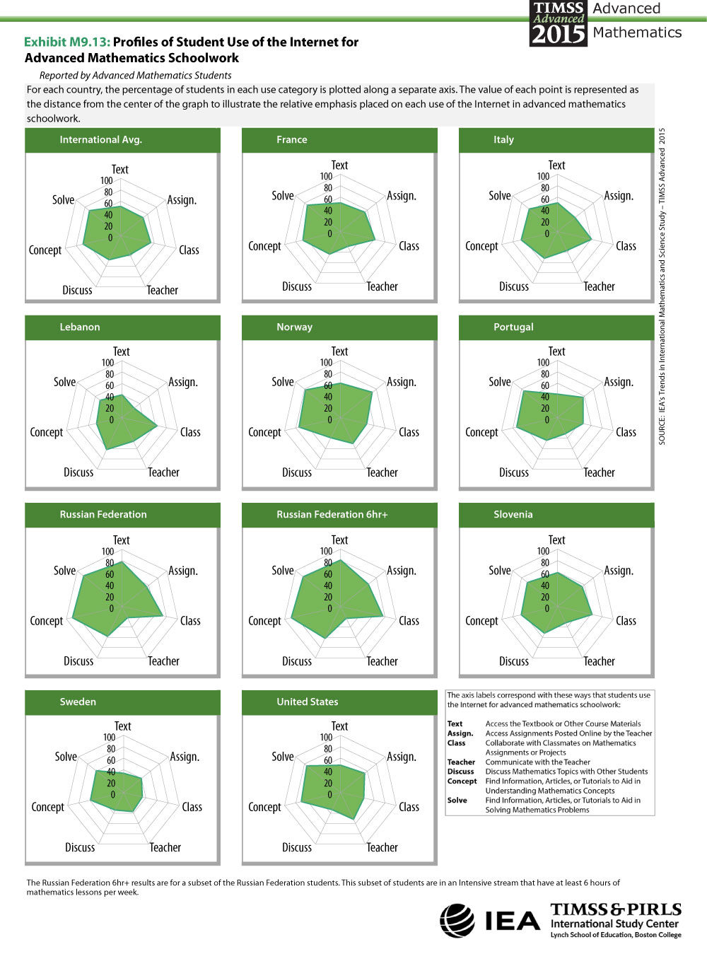 Profiles of Student Use of the Internet for Advanced Mathematics ...