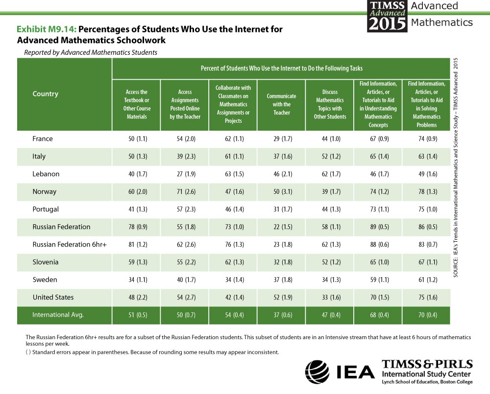 Profiles of Student Use of the Internet for Advanced Mathematics Schoolwork Table