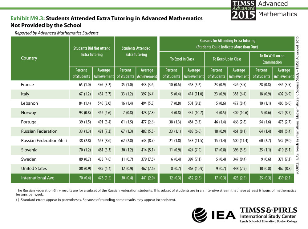 Students Attended Extra Tutoring in Advanced Mathematics Not ...
