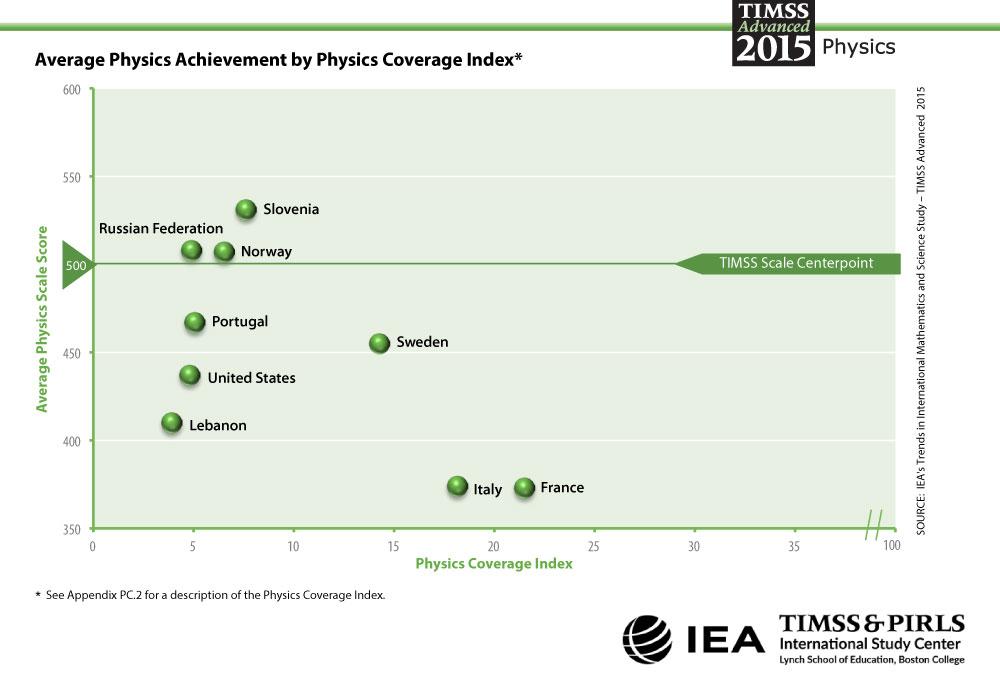 Distribution of Physics Achievement Coverage Index Graph