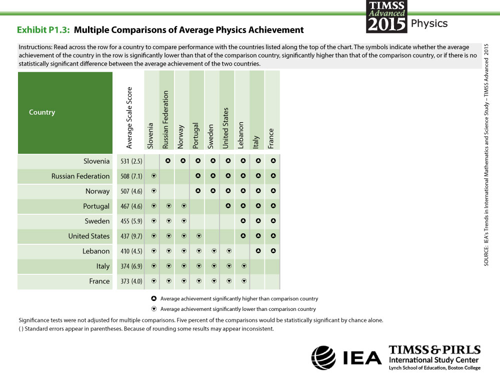 Multiple Comparisons Of Average Physics Achievement Timss Advanced