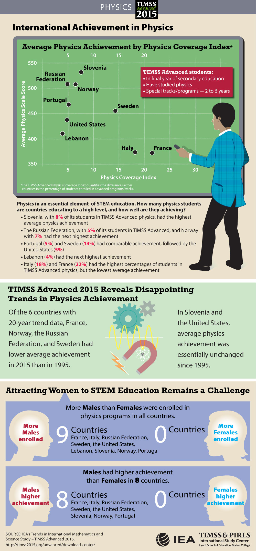 Student Achievement Infographic