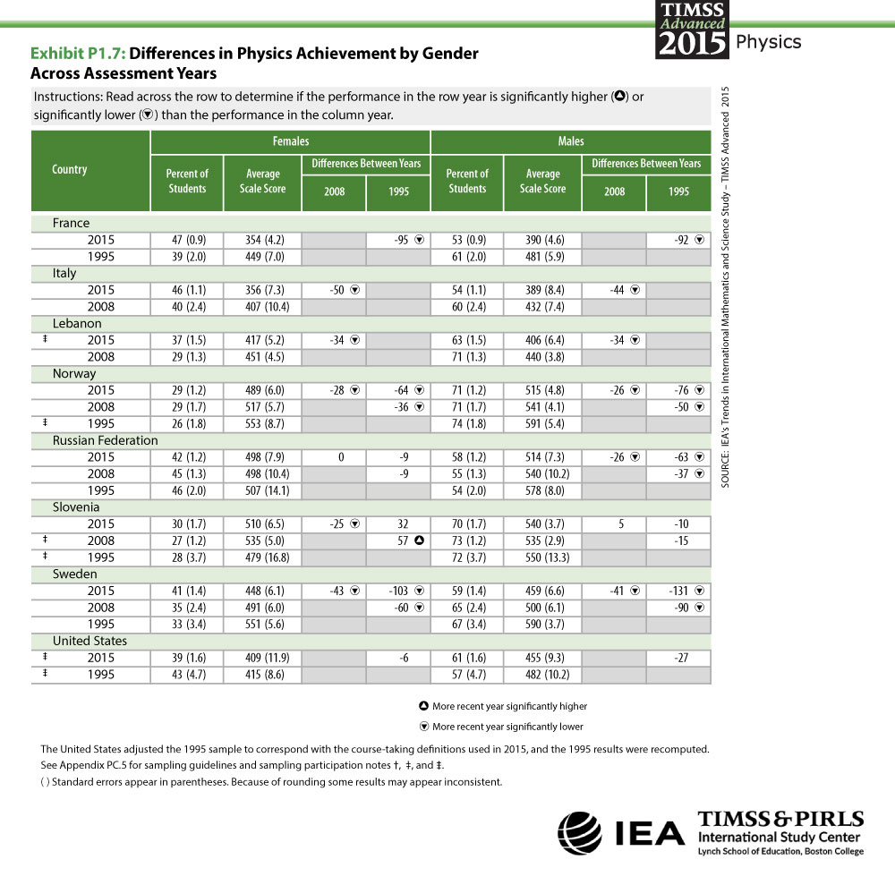 Differences in Physics Achievement by Gender Across Assessment Years Table