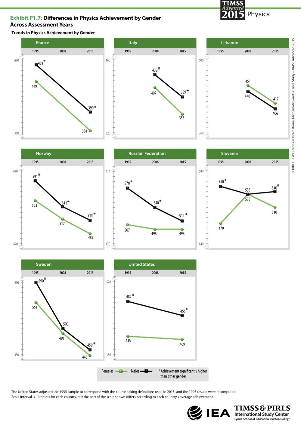 Differences in Physics Achievement by Gender Across Assessment Years Trendgraphs