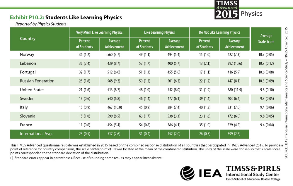 Students Like Learning Physics Table