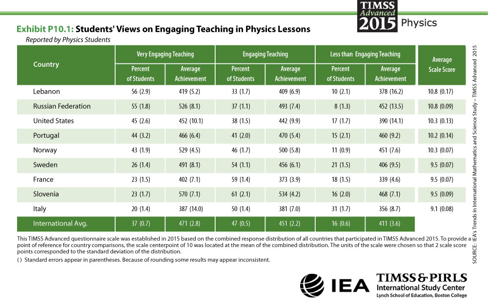 Students' Views on Engaging Teaching in Physics Lessons Table