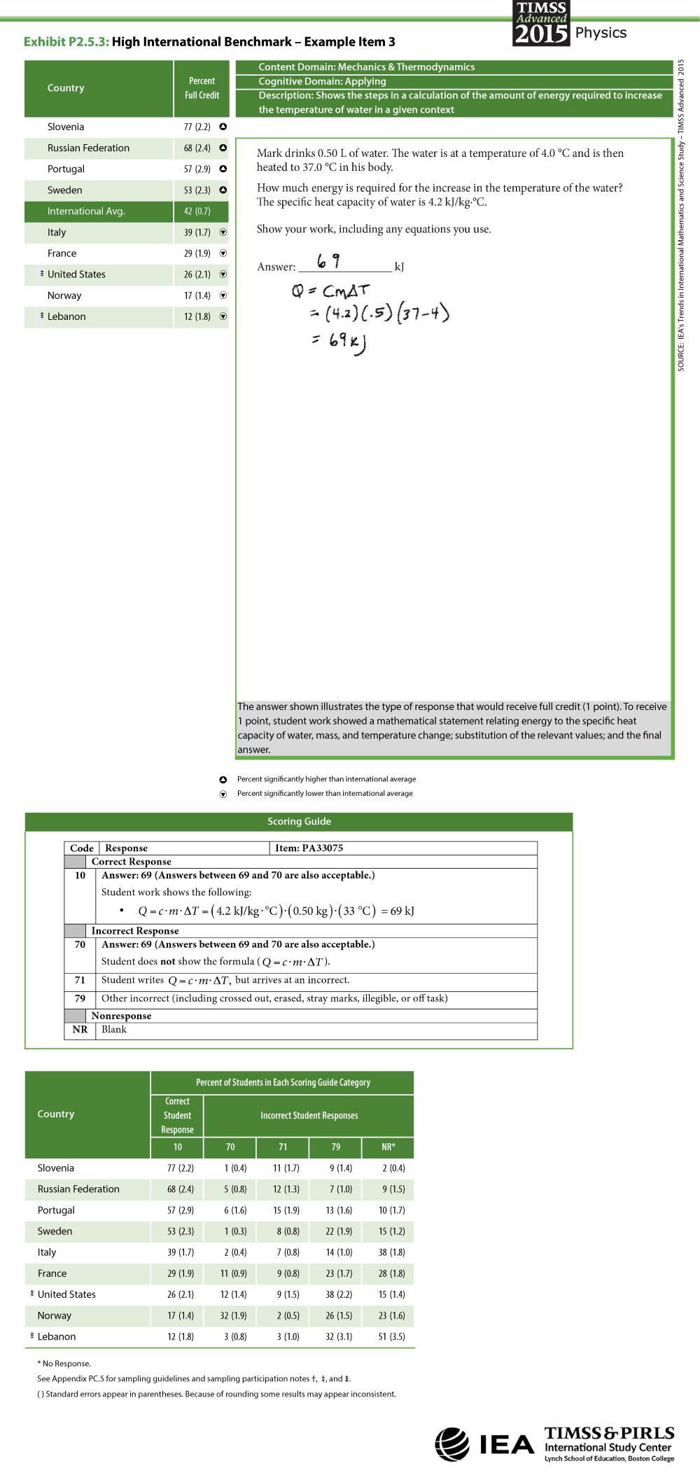 High International Benchmark Item 3