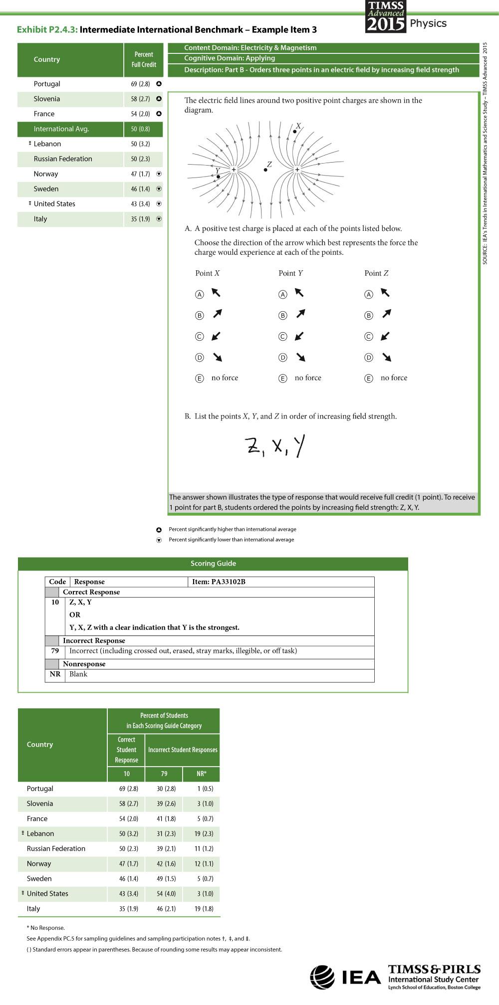 Intermediate International Benchmark Item 3