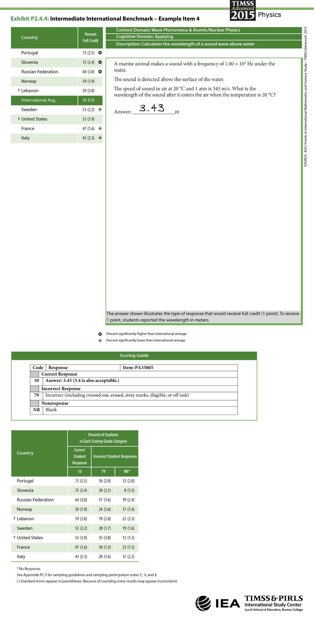 Intermediate International Benchmark Item 4