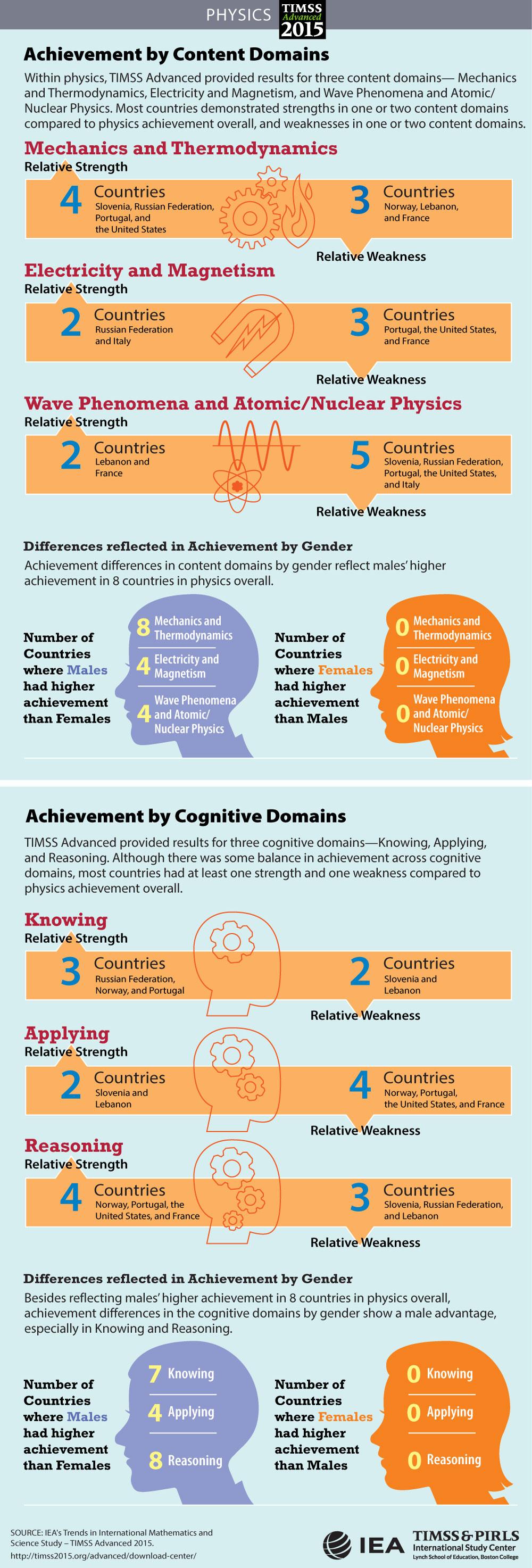 achievement results National achievement test dr benito - download as pdf file (pdf), text file (txt) or read online.
