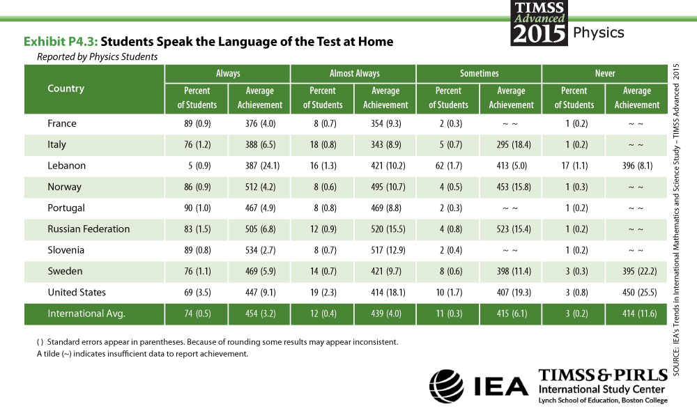 Students Speak Language of Test at Home Table
