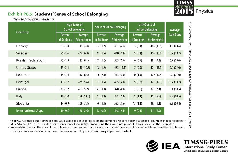 Students' Sense of School Belonging Table