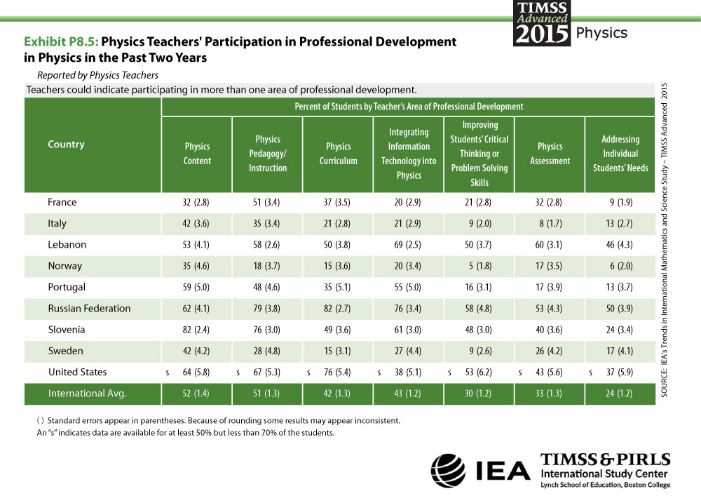 Teacher Participation in Professional Development in Physics in the Past Two Years Table