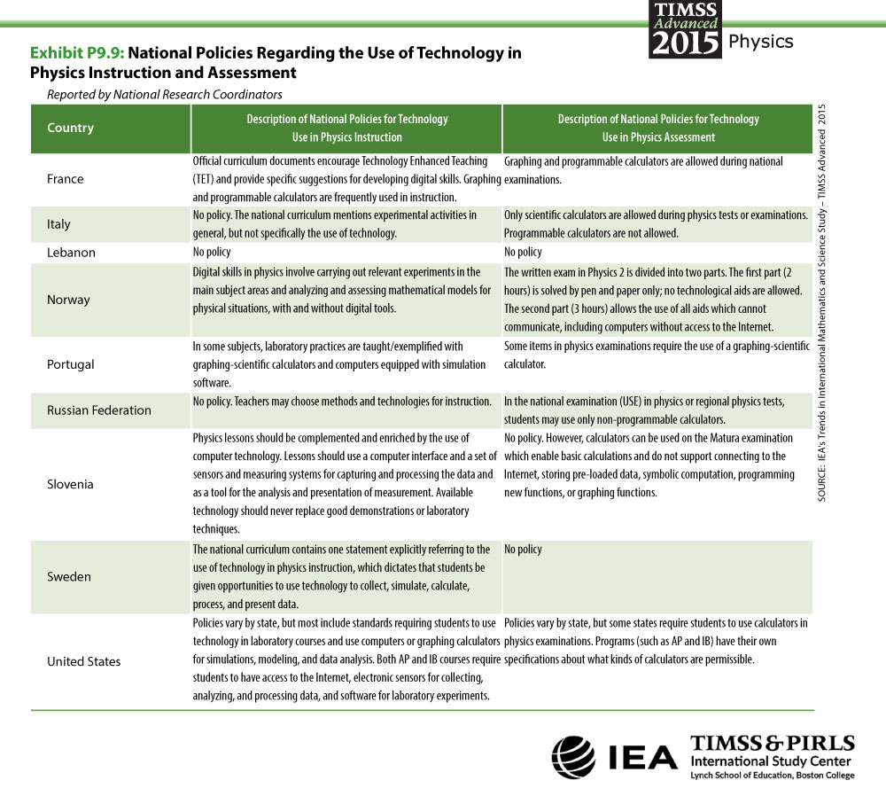 National Policies Regarding the Use of Technology in Physics Instruction and Assessment