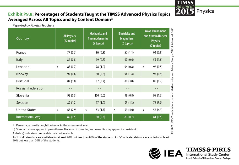 Percentage of Students Taught the TIMSS Advanced Physics Topics Table