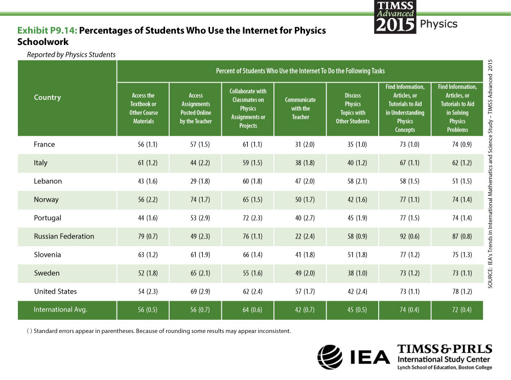 Profiles of Student Use of the Internet for Physics Schoolwork Table