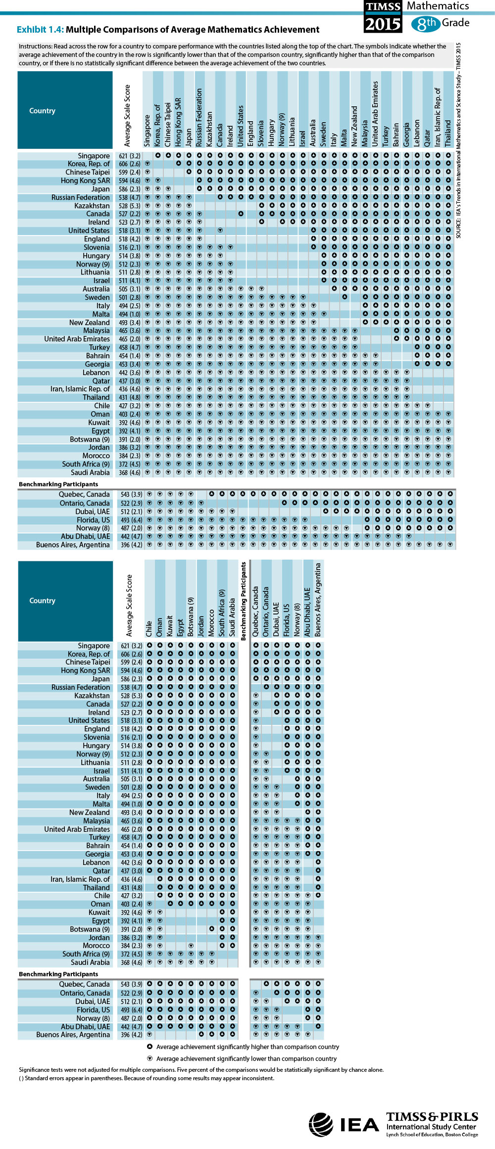 Multiple Comparisons of Average Mathematics Achievement