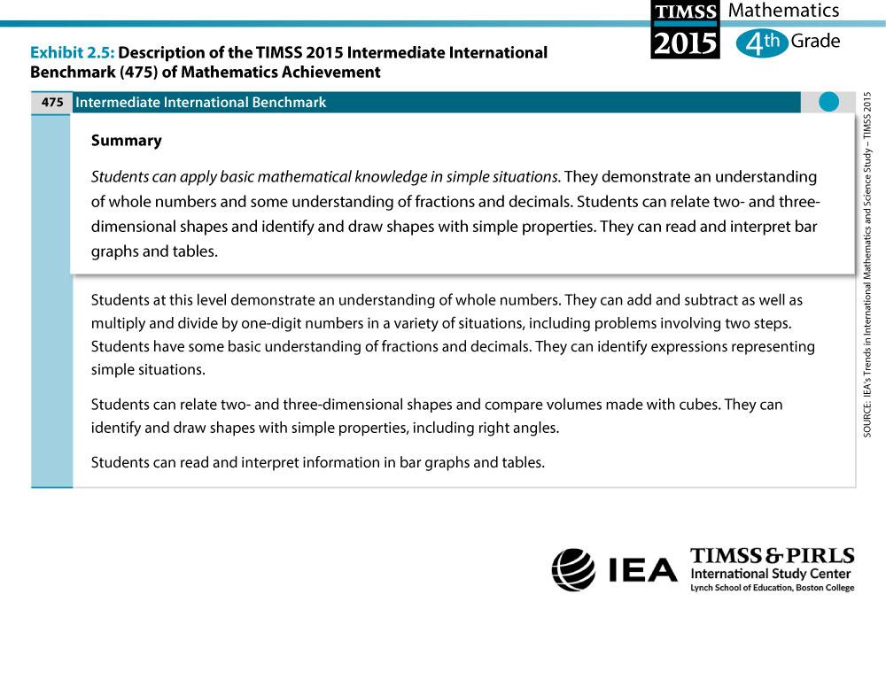 Intermediate International Benchmark Grade 4 Description