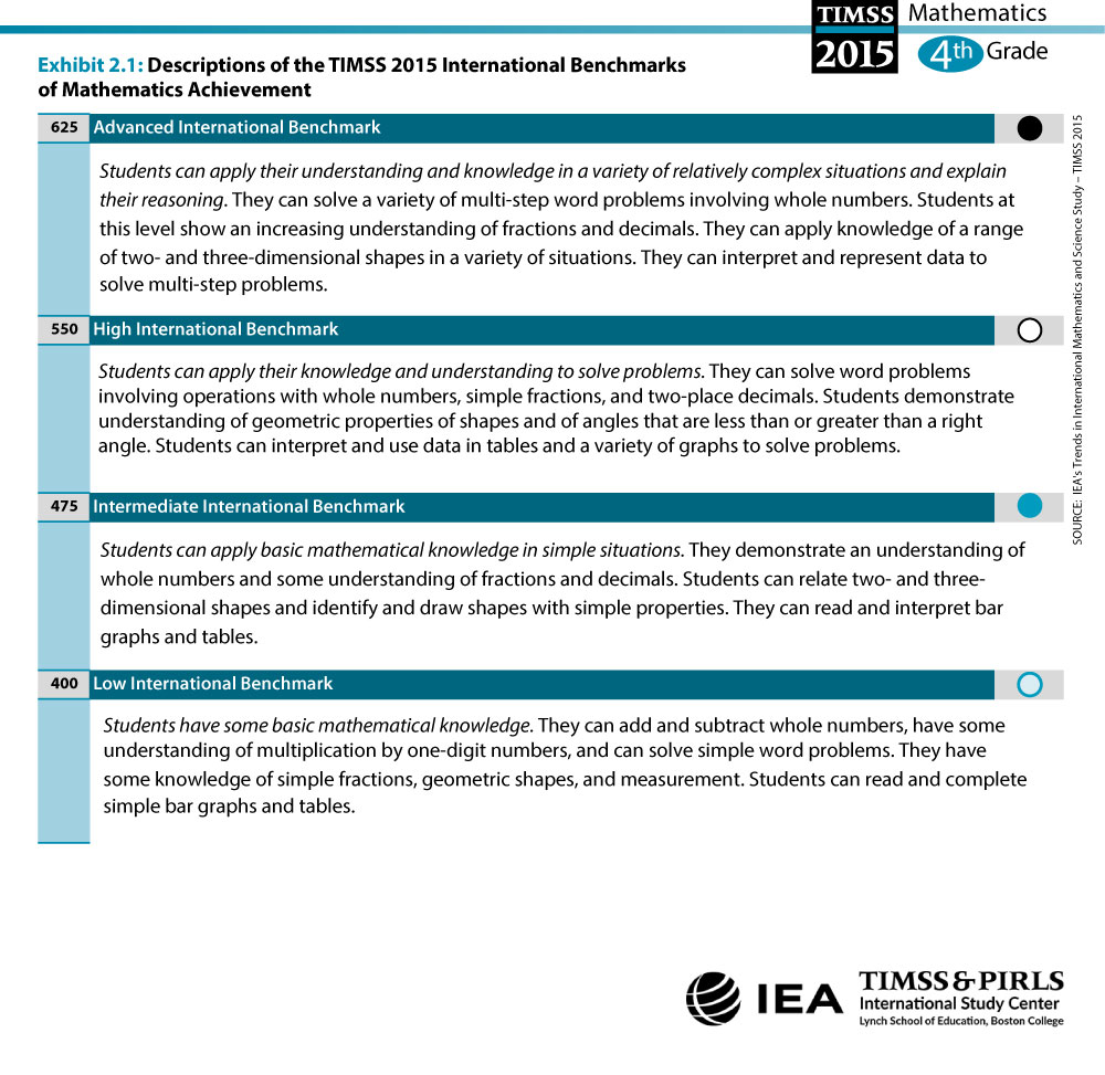 timss 2015 international benchmarks of mathematics achievement