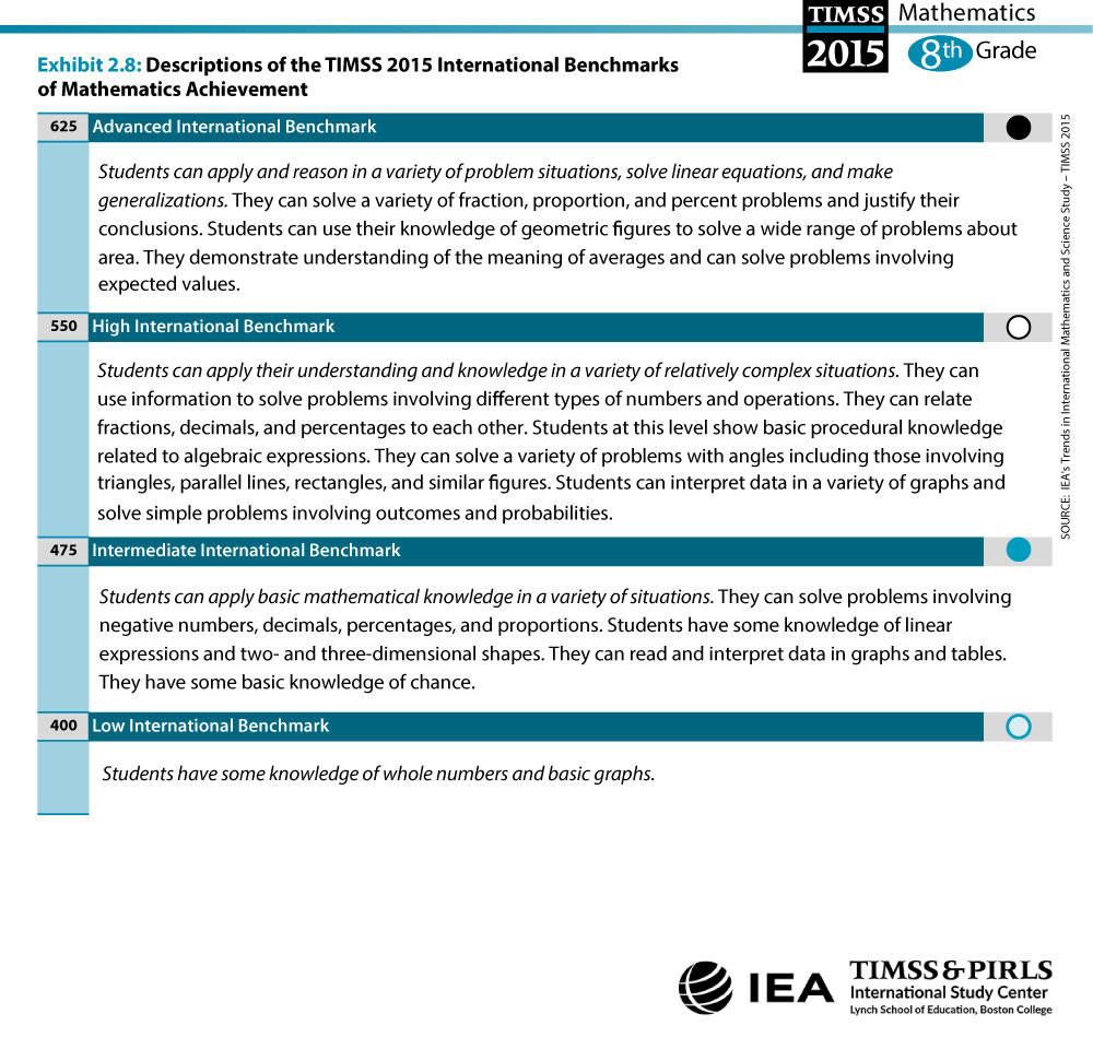 TIMSS 2015 International Benchmarks of Mathematics Achievement ...