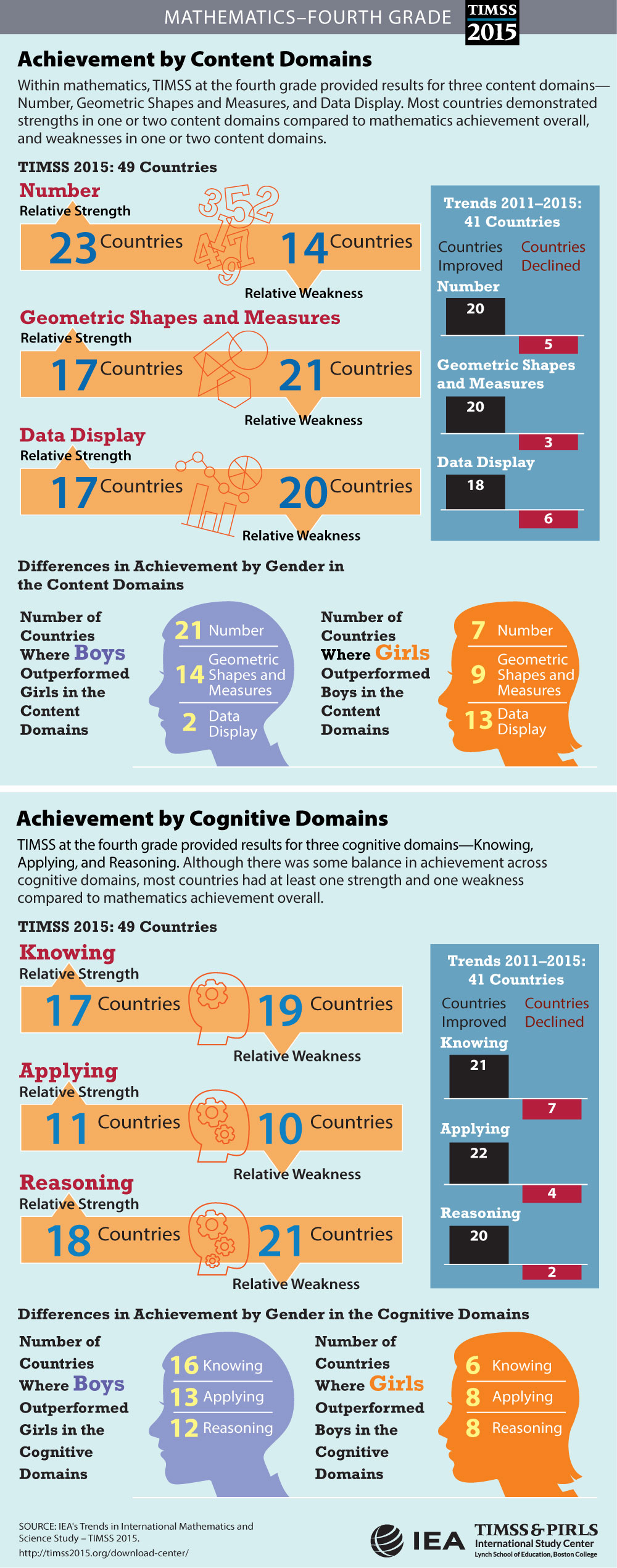 Achievement in Content and Cognitive Domains (G4) Infographic