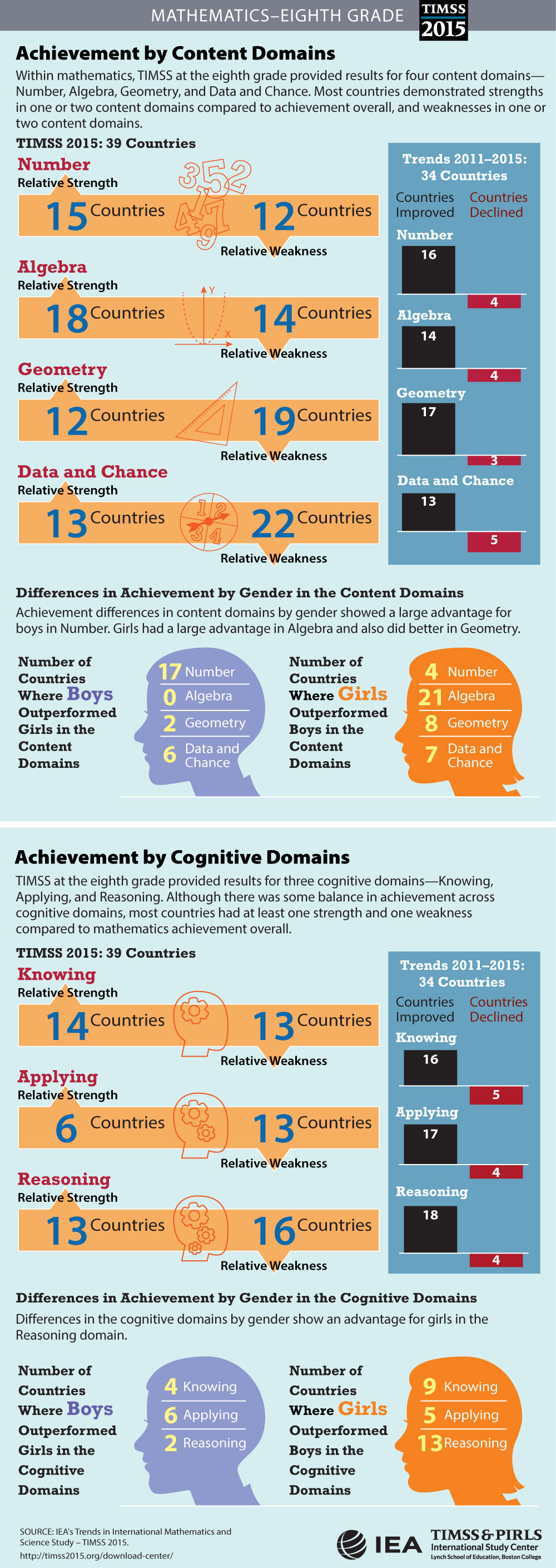 Achievement in Content and Cognitive Domains (G8) Infographic