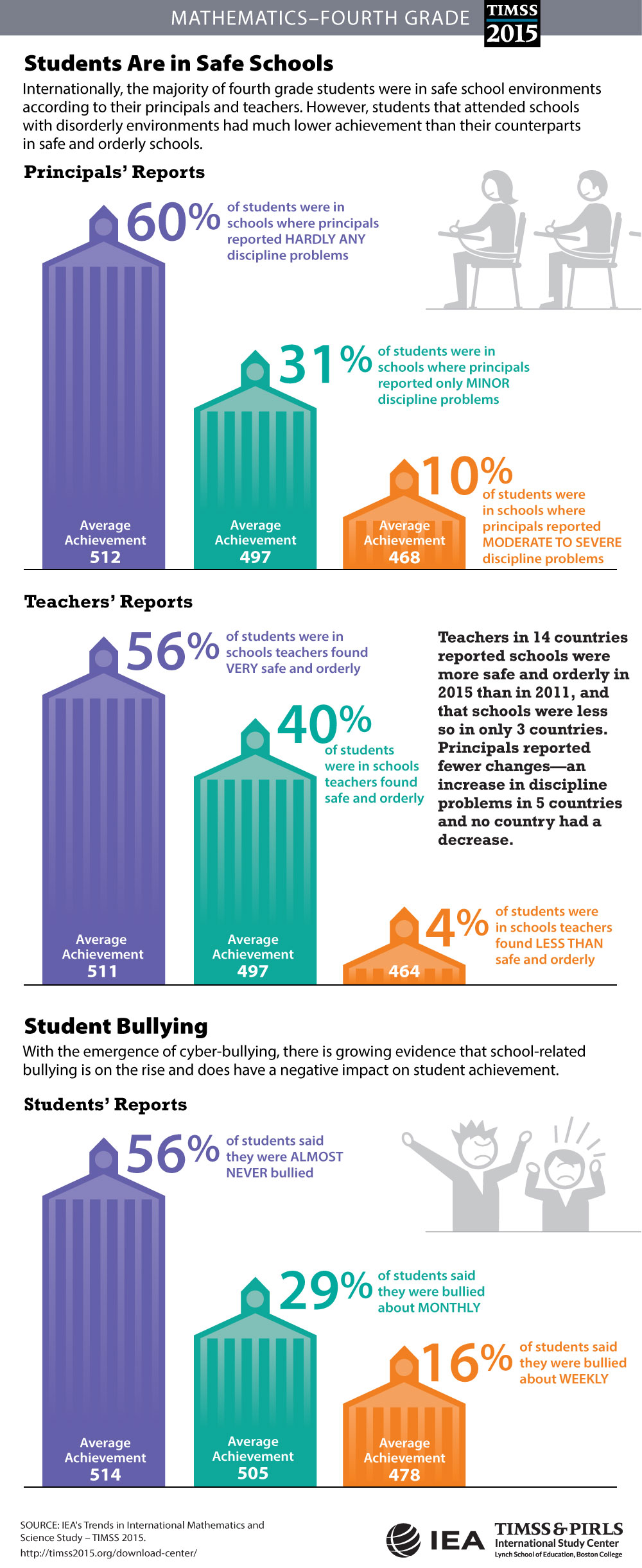 School Safety (G4) Infographic