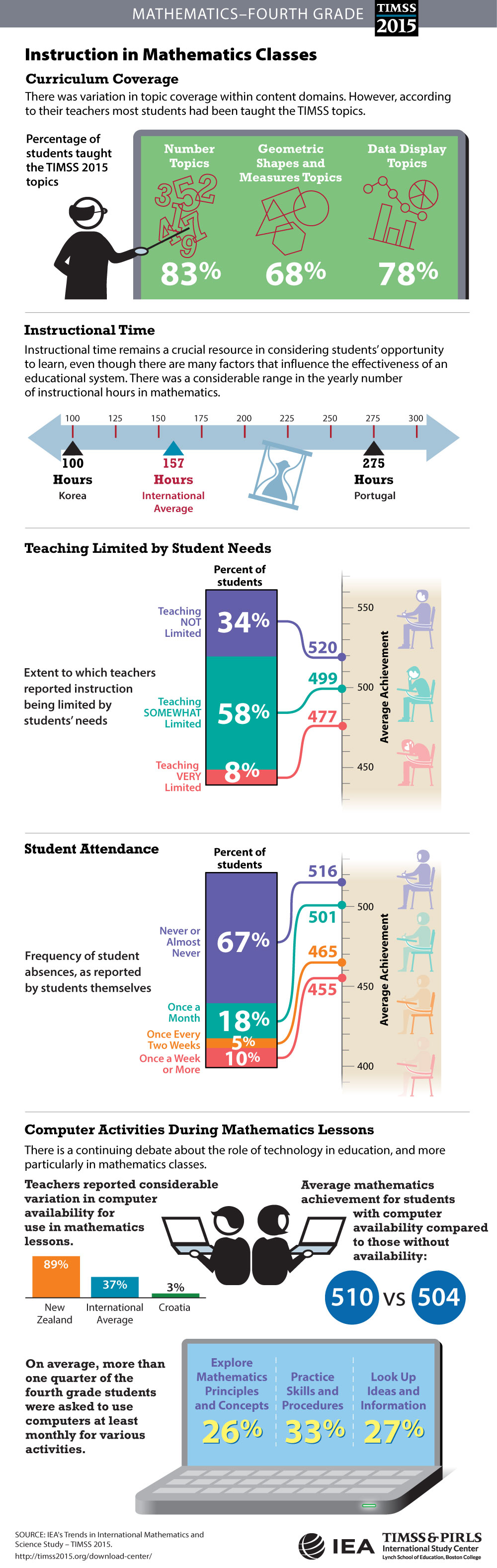 Classroom Instruction Infographic