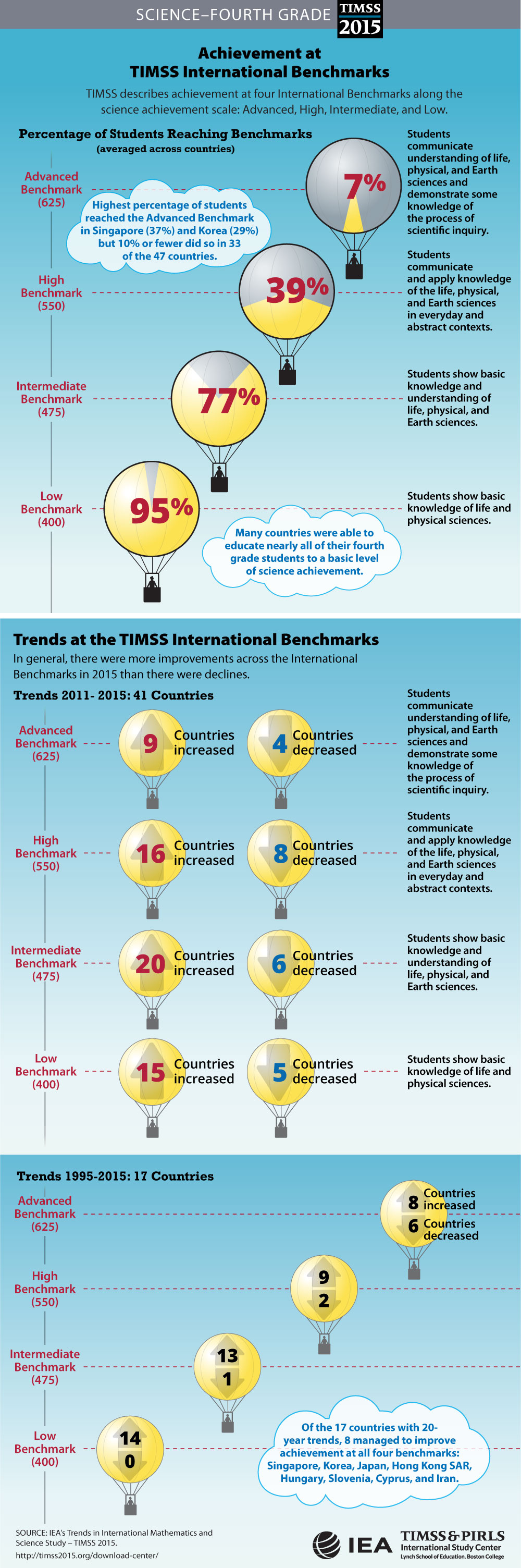Performance at International Benchmarks Infographic (G4)