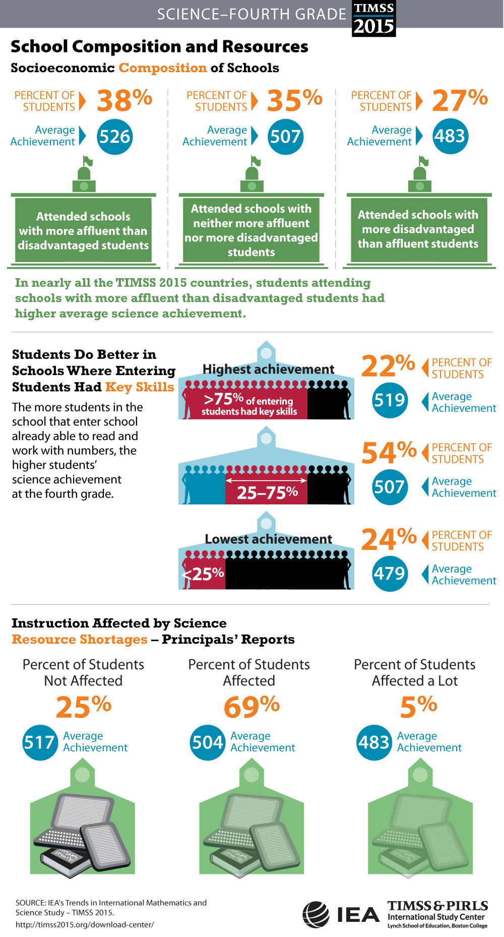 School Composition and Resources (G4) Infographic