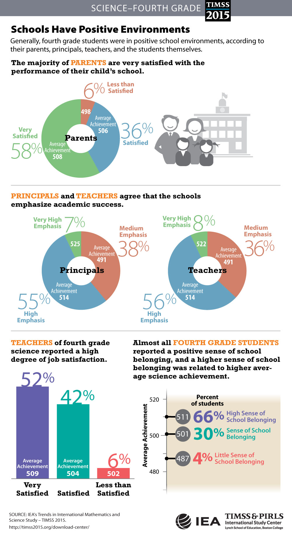 School Climate (G4) Infographic