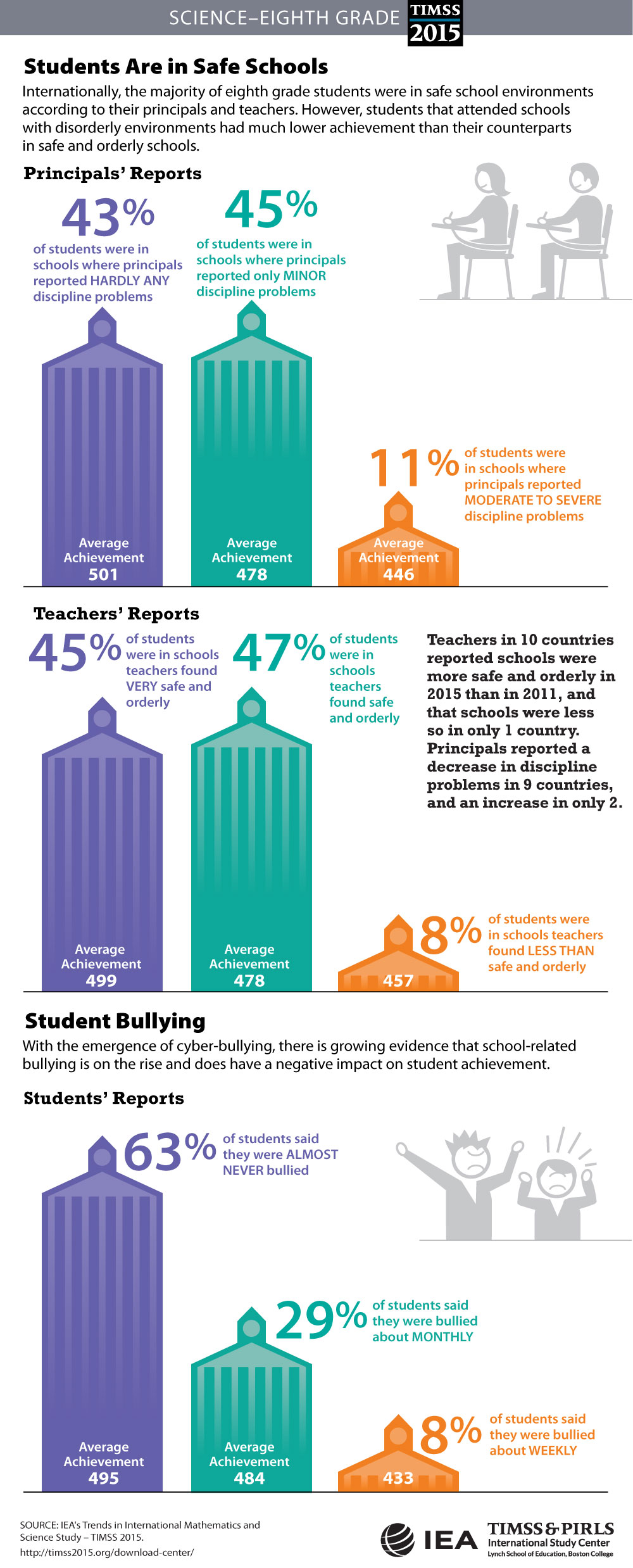 Students' Sense of School Belonging (G8) Infographic
