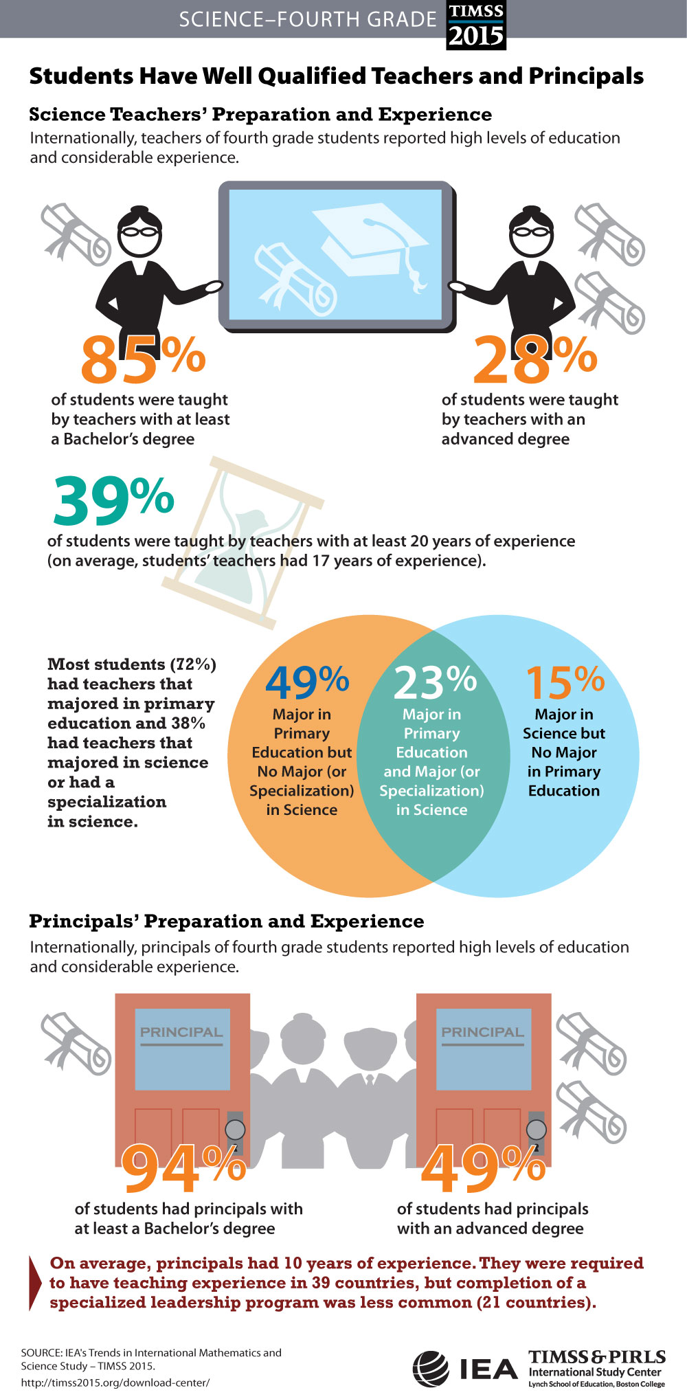 Teachers' and Principals' Preparation (G4) Infographic